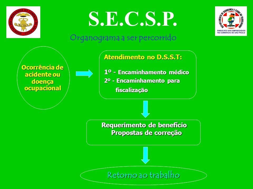 Condições de higiene e conforto no meio ambiente de trabalho Banheiro Refeitório S.E.C.S.P.