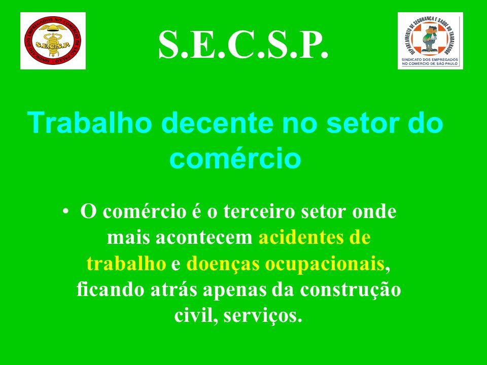 O comércio é o terceiro setor onde mais acontecem acidentes de trabalho e doenças ocupacionais, ficando atrás apenas da construção civil, serviços.