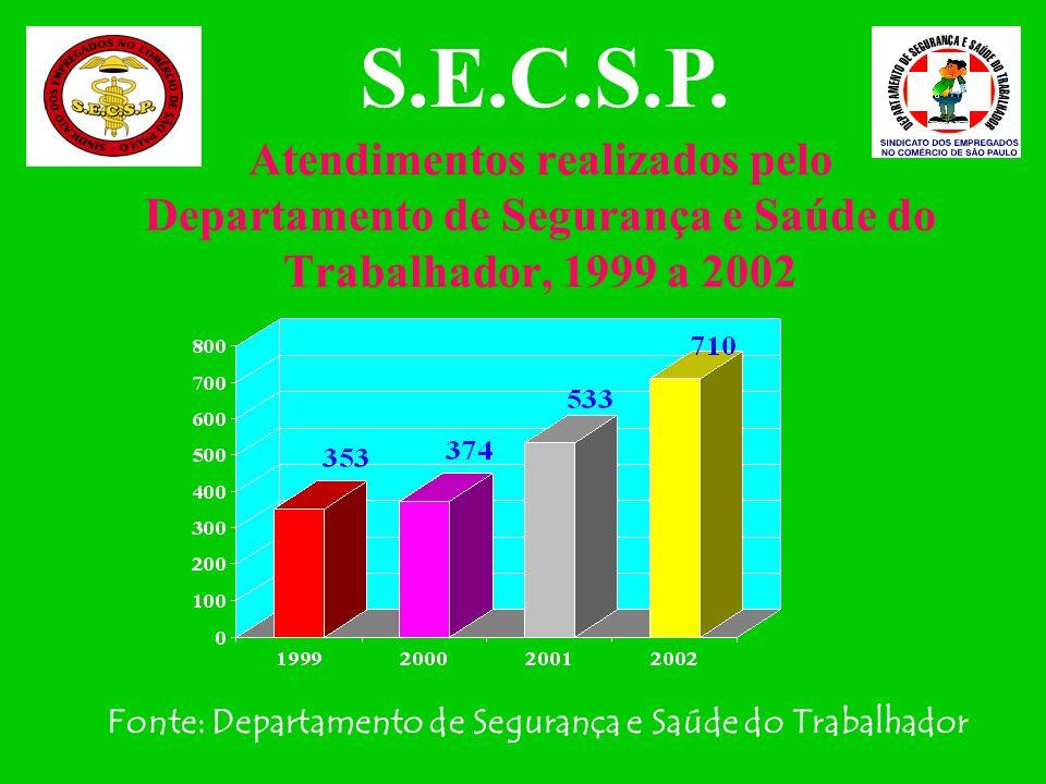 Atendimentos realizados pelo Departamento de Segurança e Saúde do Trabalhador, 1999 a 2002 S.E.C.S.P.
