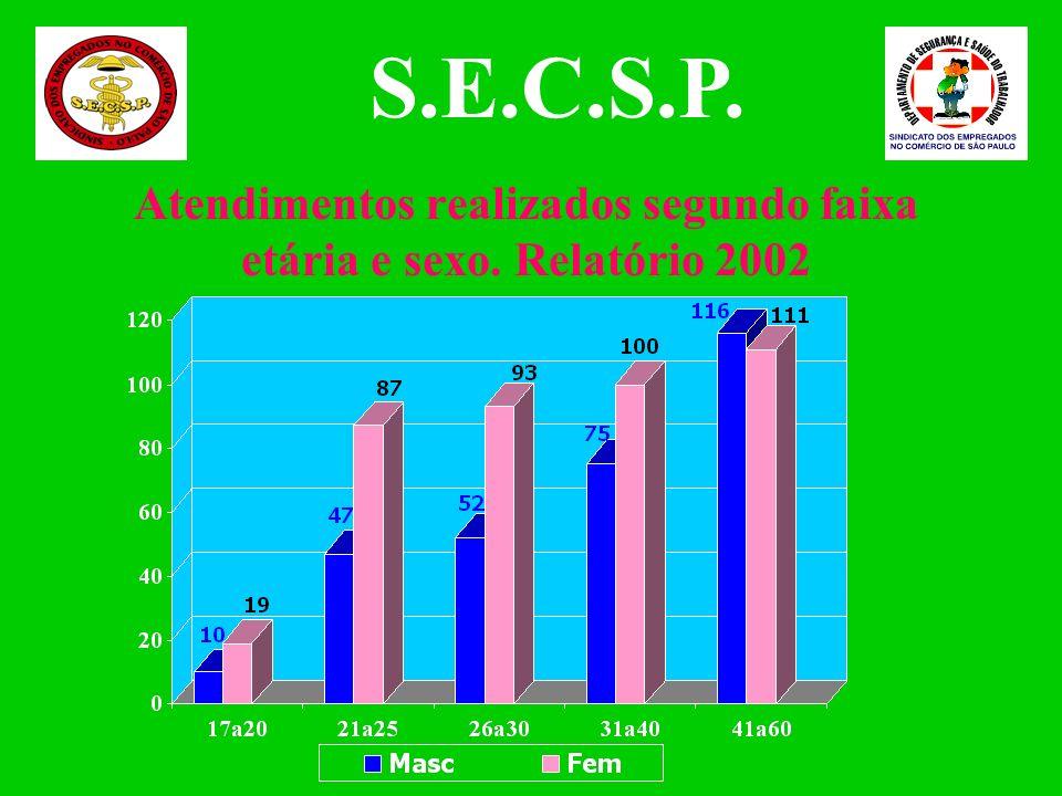 Atendimentos realizados segundo faixa etária e sexo. Relatório 2002 S.E.C.S.P.