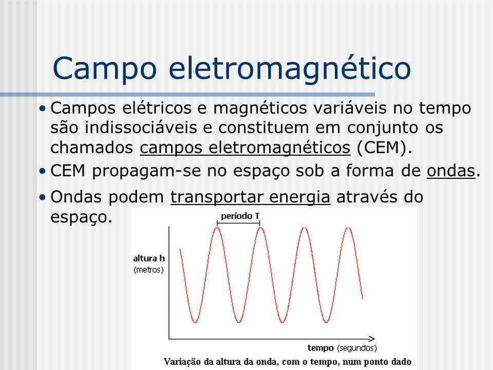 Campo eletromagnético Campos elétricos e magnéticos variáveis no tempo são indissociáveis e constituem em conjunto os chamados campos eletromagnéticos
