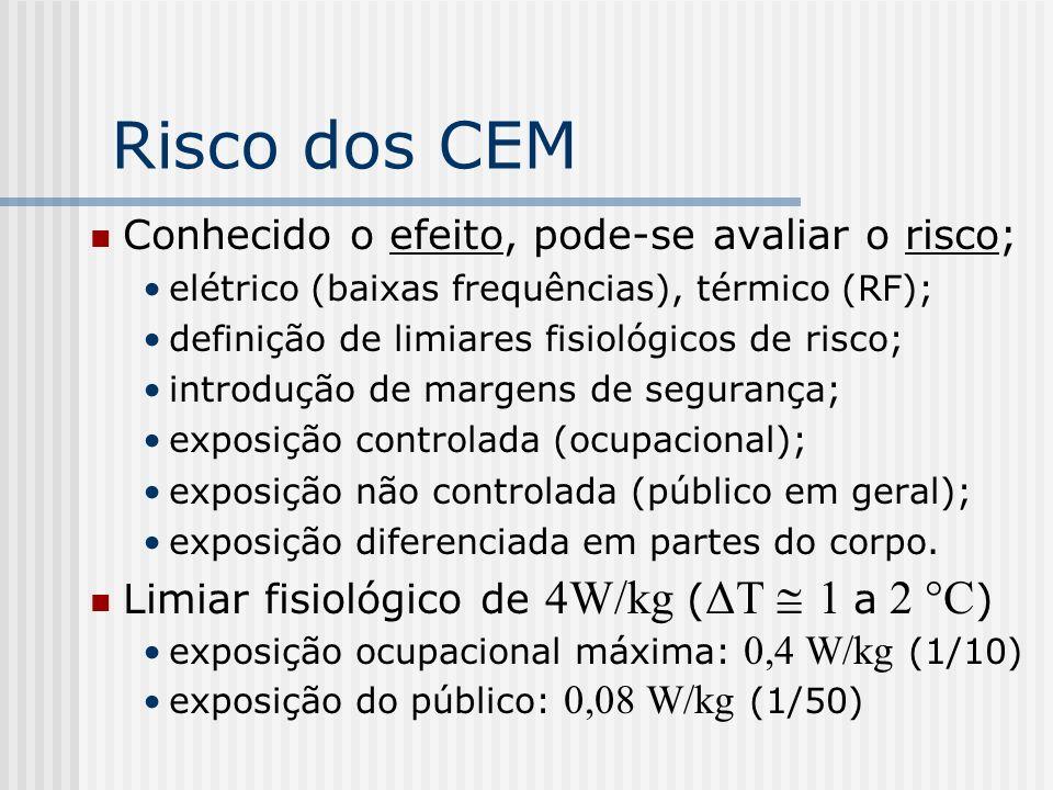 Risco dos CEM Conhecido o efeito, pode-se avaliar o risco; elétrico (baixas frequências), térmico (RF); definição de limiares fisiológicos de risco; i