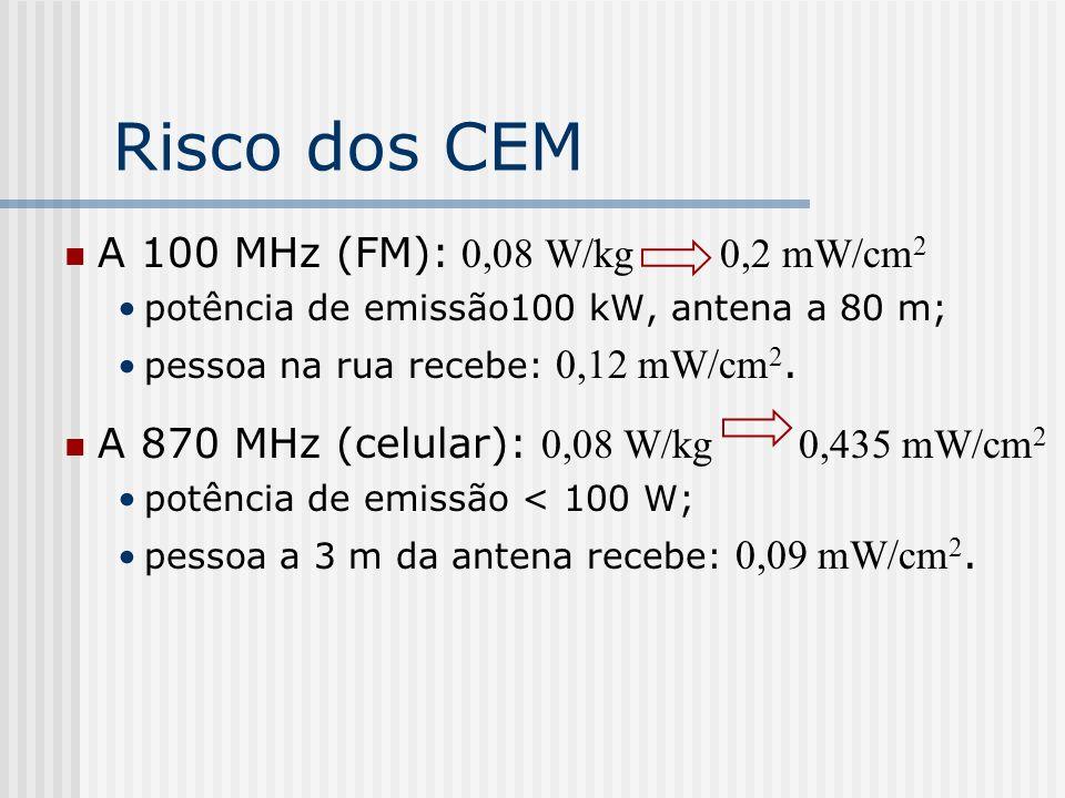 Risco dos CEM A 100 MHz (FM): 0,08 W/kg 0,2 mW/cm 2 potência de emissão100 kW, antena a 80 m; pessoa na rua recebe: 0,12 mW/cm 2. A 870 MHz (celular):