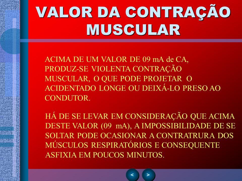 VALOR DA CONTRAÇÃO MUSCULAR > > < < ACIMA DE UM VALOR DE 09 mA de CA, PRODUZ-SE VIOLENTA CONTRAÇÃO MUSCULAR, O QUE PODE PROJETAR O ACIDENTADO LONGE OU