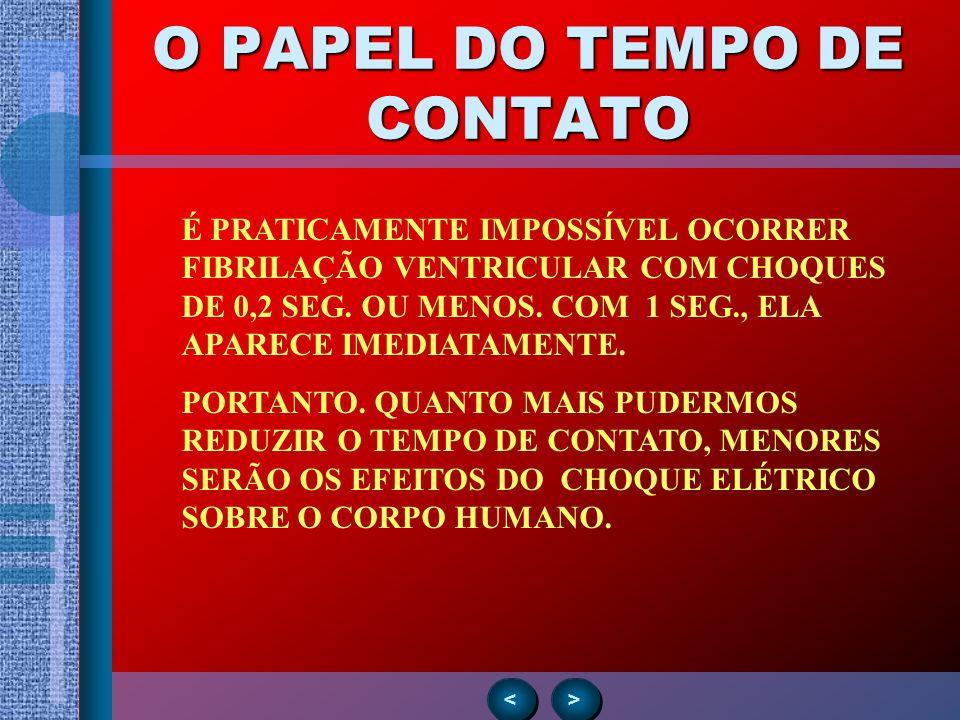 O PAPEL DO TEMPO DE CONTATO > > < < É PRATICAMENTE IMPOSSÍVEL OCORRER FIBRILAÇÃO VENTRICULAR COM CHOQUES DE 0,2 SEG. OU MENOS. COM 1 SEG., ELA APARECE