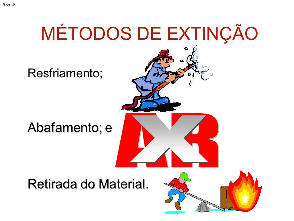 MÉTODOS DE EXTINÇÃO Resfriamento; Abafamento; e Retirada do Material. 8 de 19