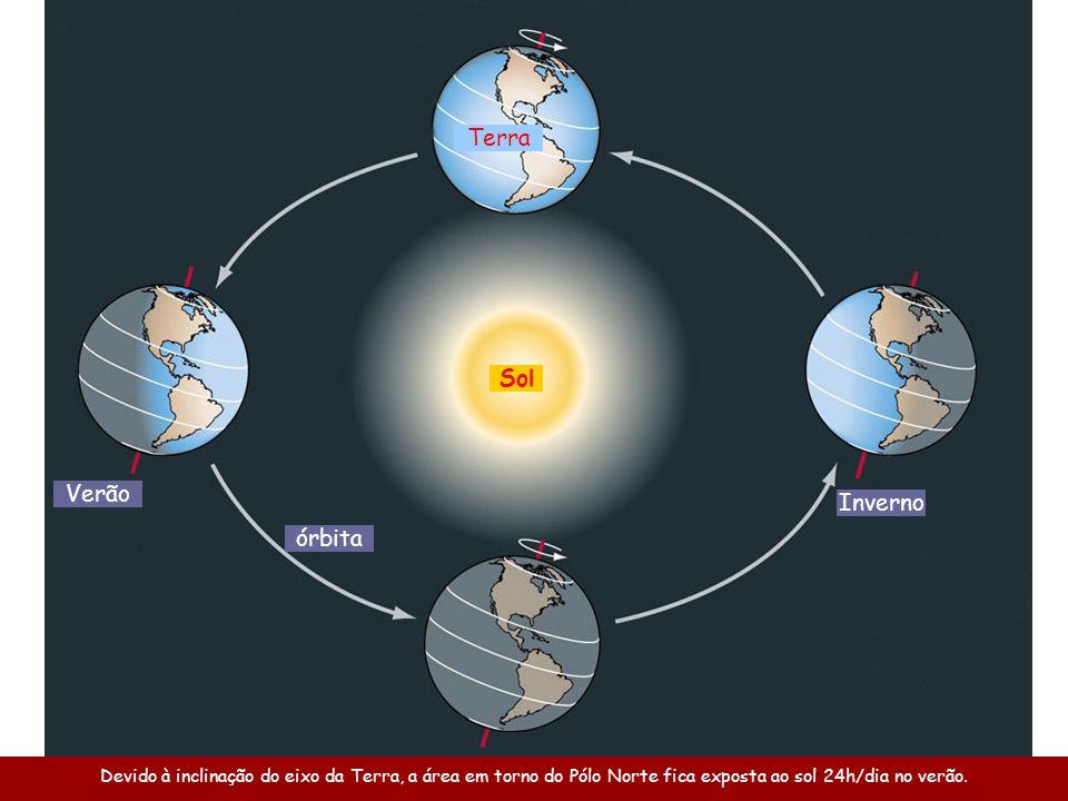 Devido à inclinação do eixo da Terra, a área em torno do Pólo Norte fica exposta ao sol 24h/dia no verão. Verão Inverno órbita Terra Sol