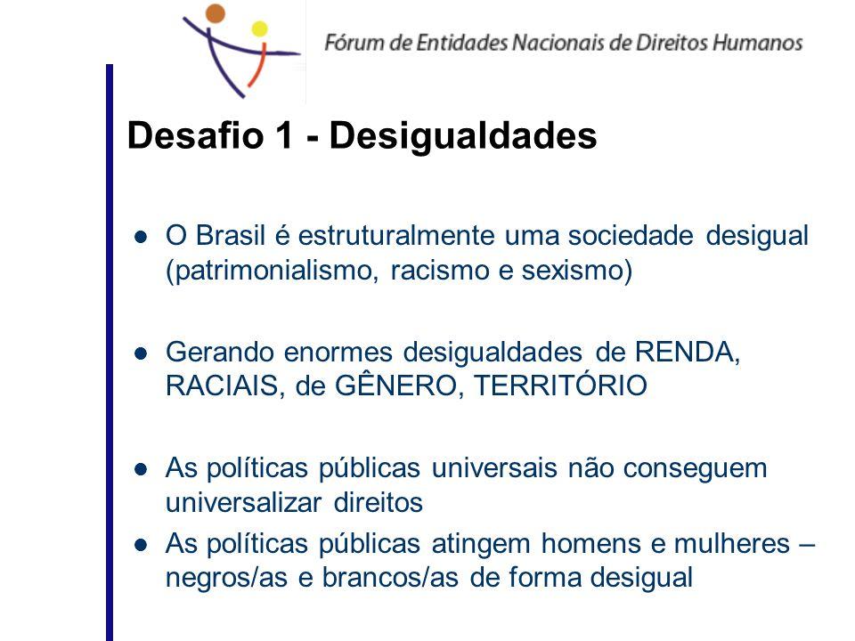 Desafio 1 - Desigualdades O Brasil é estruturalmente uma sociedade desigual (patrimonialismo, racismo e sexismo) Gerando enormes desigualdades de REND
