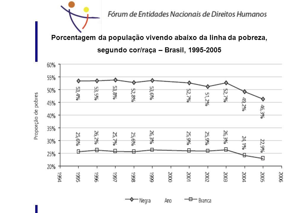 Porcentagem da população vivendo abaixo da linha da pobreza, segundo cor/raça – Brasil, 1995-2005