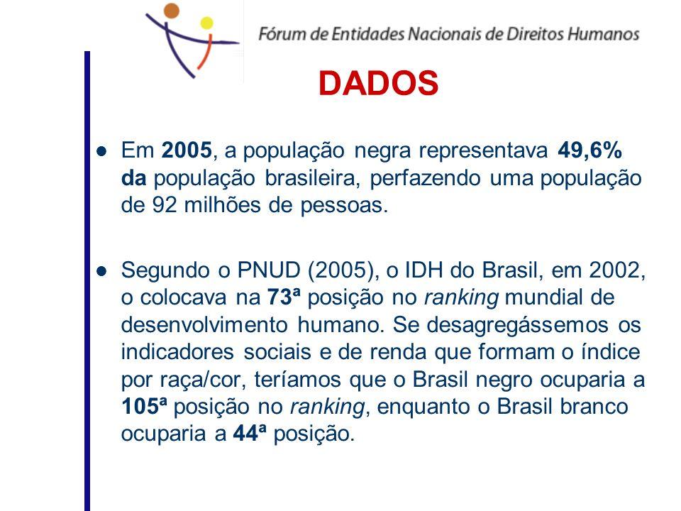 DADOS Em 2005, a população negra representava 49,6% da população brasileira, perfazendo uma população de 92 milhões de pessoas. Segundo o PNUD (2005),