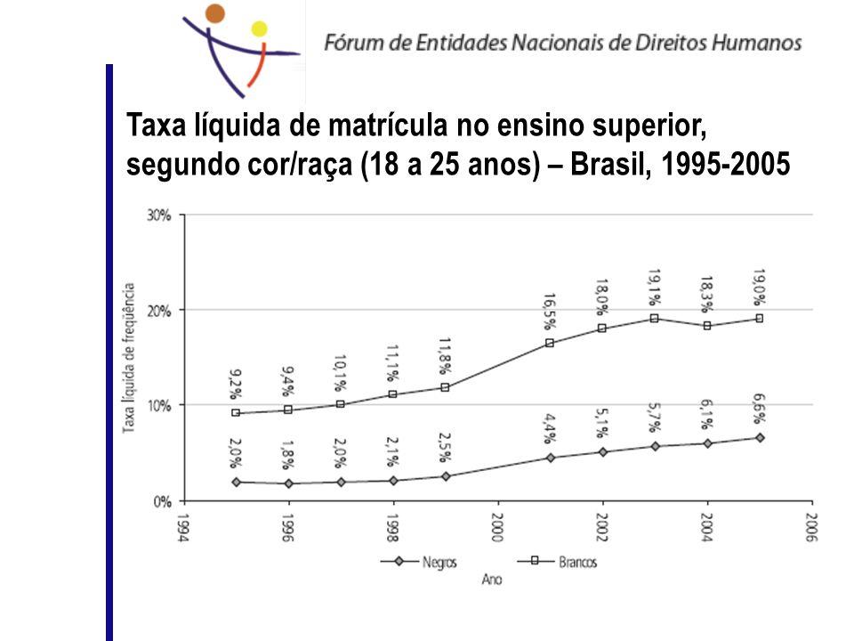 Taxa líquida de matrícula no ensino superior, segundo cor/raça (18 a 25 anos) – Brasil, 1995-2005