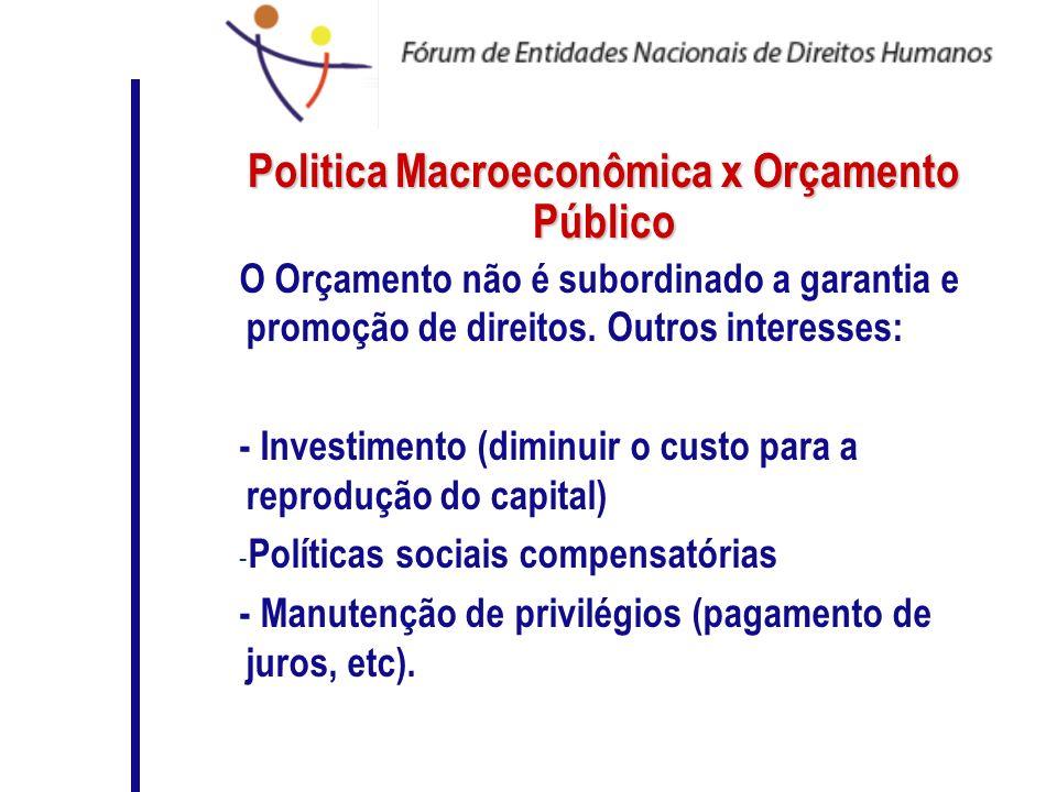 Politica Macroeconômica x Orçamento Público O Orçamento não é subordinado a garantia e promoção de direitos. Outros interesses: - Investimento (diminu