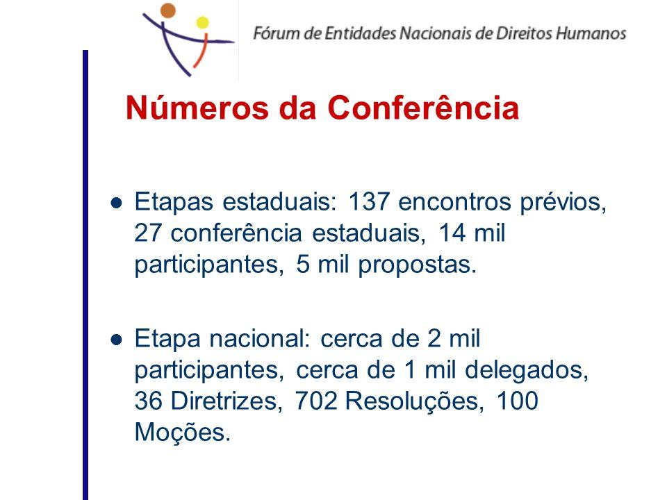 Números da Conferência Etapas estaduais: 137 encontros prévios, 27 conferência estaduais, 14 mil participantes, 5 mil propostas. Etapa nacional: cerca