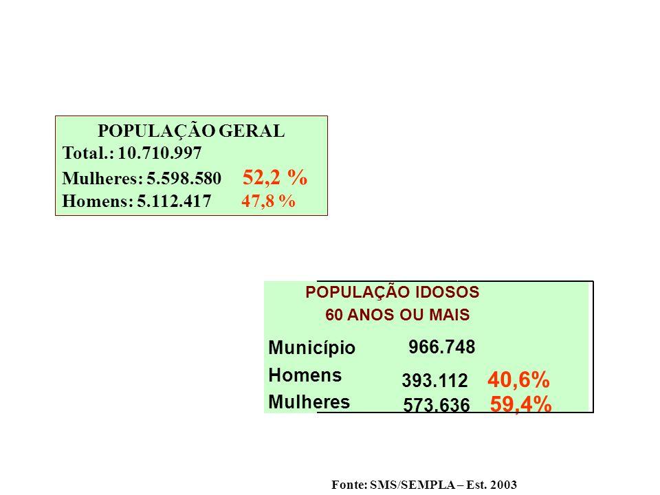 POPULAÇÃO GERAL Total.: 10.710.997 Mulheres: 5.598.580 52,2 % Homens: 5.112.417 47,8 % Município 966.748 Homens 393.112 40,6% Mulheres 573.636 59,4% P