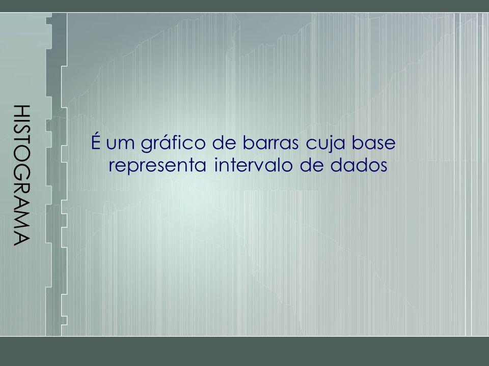 HISTOGRAMA É um gráfico de barras cuja base representa intervalo de dados