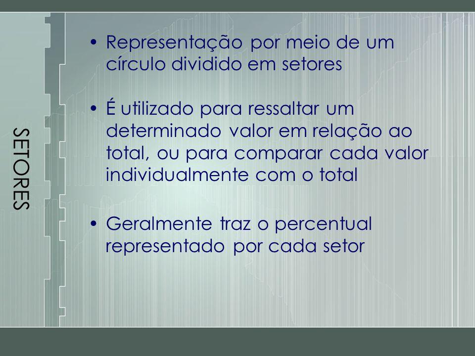 SETORES Representação por meio de um círculo dividido em setores É utilizado para ressaltar um determinado valor em relação ao total, ou para comparar