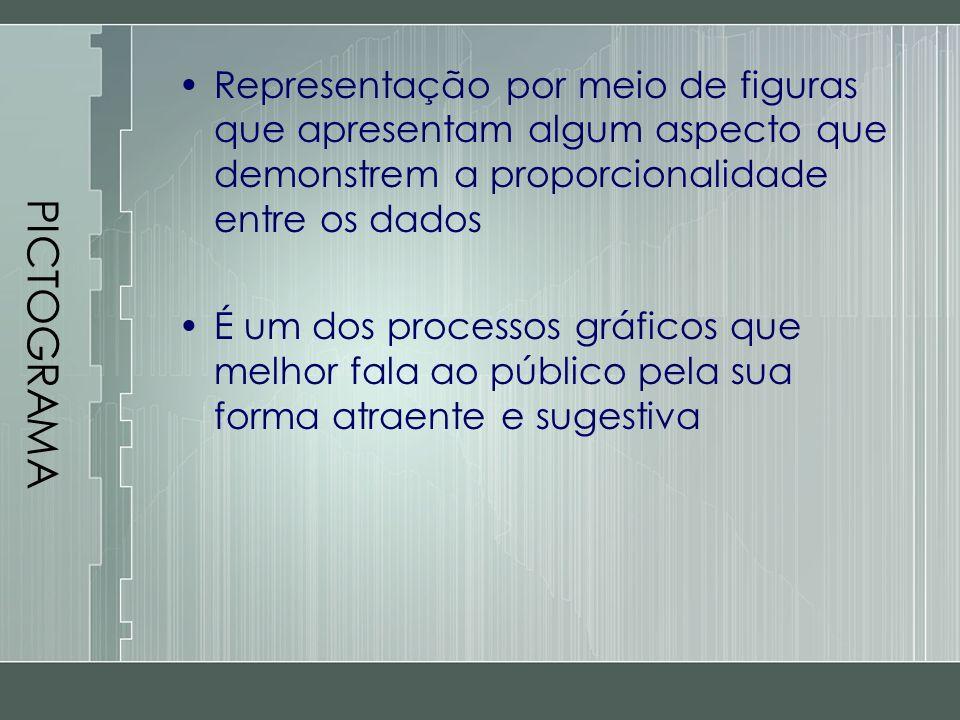 PICTOGRAMA Representação por meio de figuras que apresentam algum aspecto que demonstrem a proporcionalidade entre os dados É um dos processos gráfico