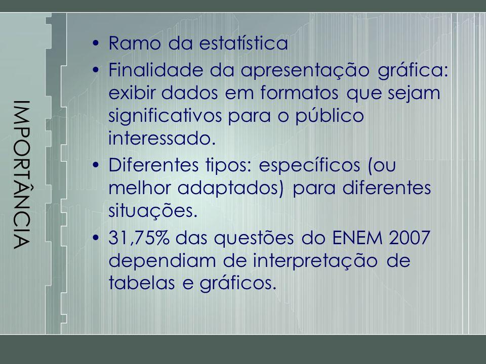 IMPORTÂNCIA Ramo da estatística Finalidade da apresentação gráfica: exibir dados em formatos que sejam significativos para o público interessado. Dife