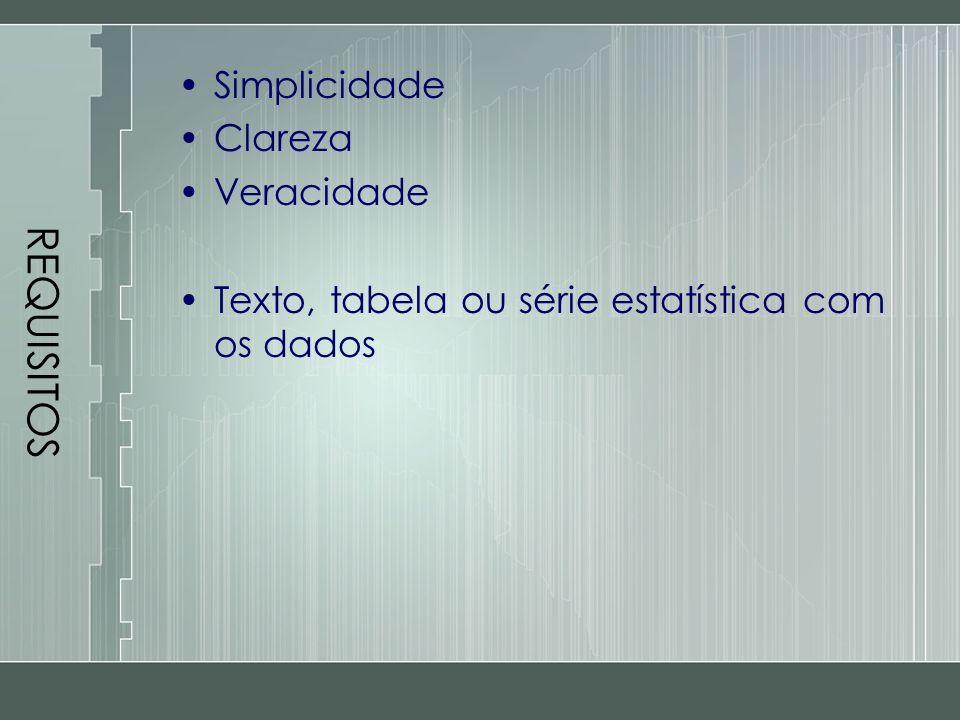 REQUISITOS Simplicidade Clareza Veracidade Texto, tabela ou série estatística com os dados