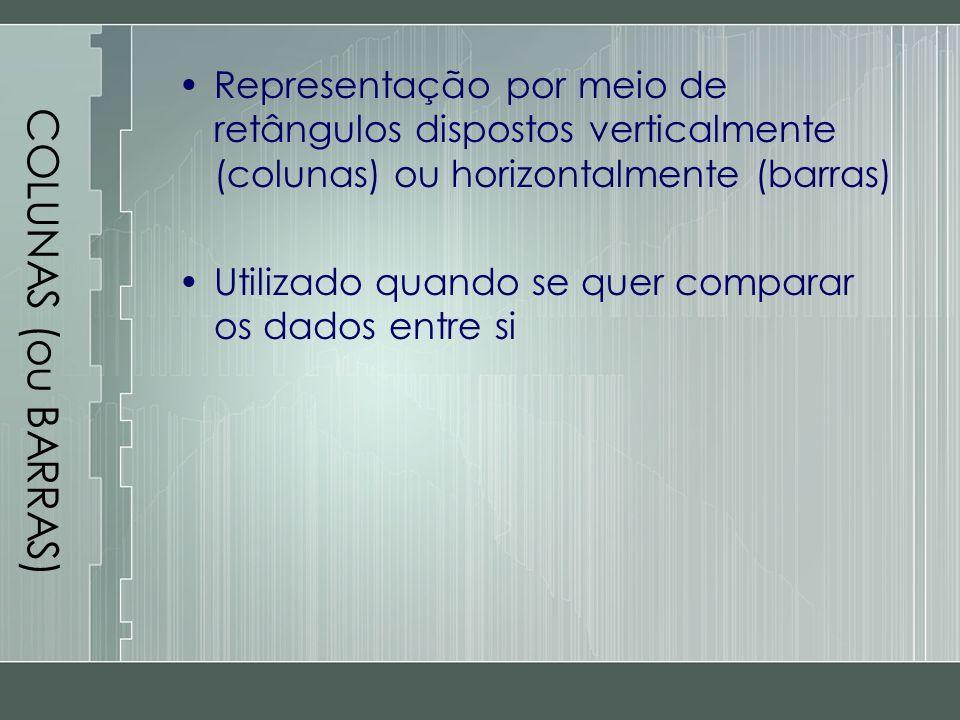 COLUNAS (ou BARRAS) Representação por meio de retângulos dispostos verticalmente (colunas) ou horizontalmente (barras) Utilizado quando se quer compar