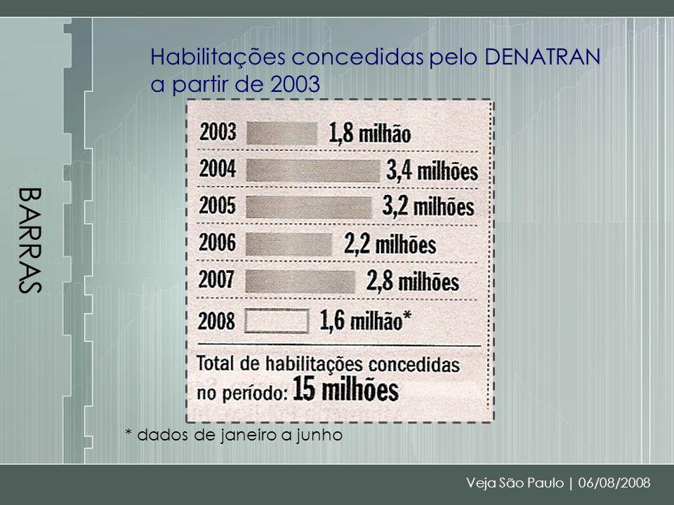 BARRAS Habilitações concedidas pelo DENATRAN a partir de 2003 * dados de janeiro a junho Veja São Paulo | 06/08/2008