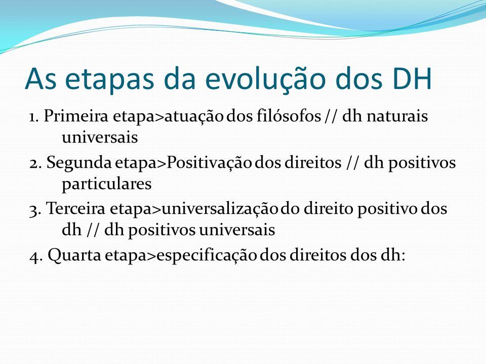 As etapas da evolução dos DH 1. Primeira etapa>atuação dos filósofos // dh naturais universais 2. Segunda etapa>Positivação dos direitos // dh positiv