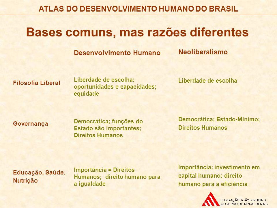 ATLAS DO DESENVOLVIMENTO HUMANO DO BRASIL Filosofia Liberal Governança Educação, Saúde, Nutrição Desenvolvimento Humano Liberdade de escolha: oportuni