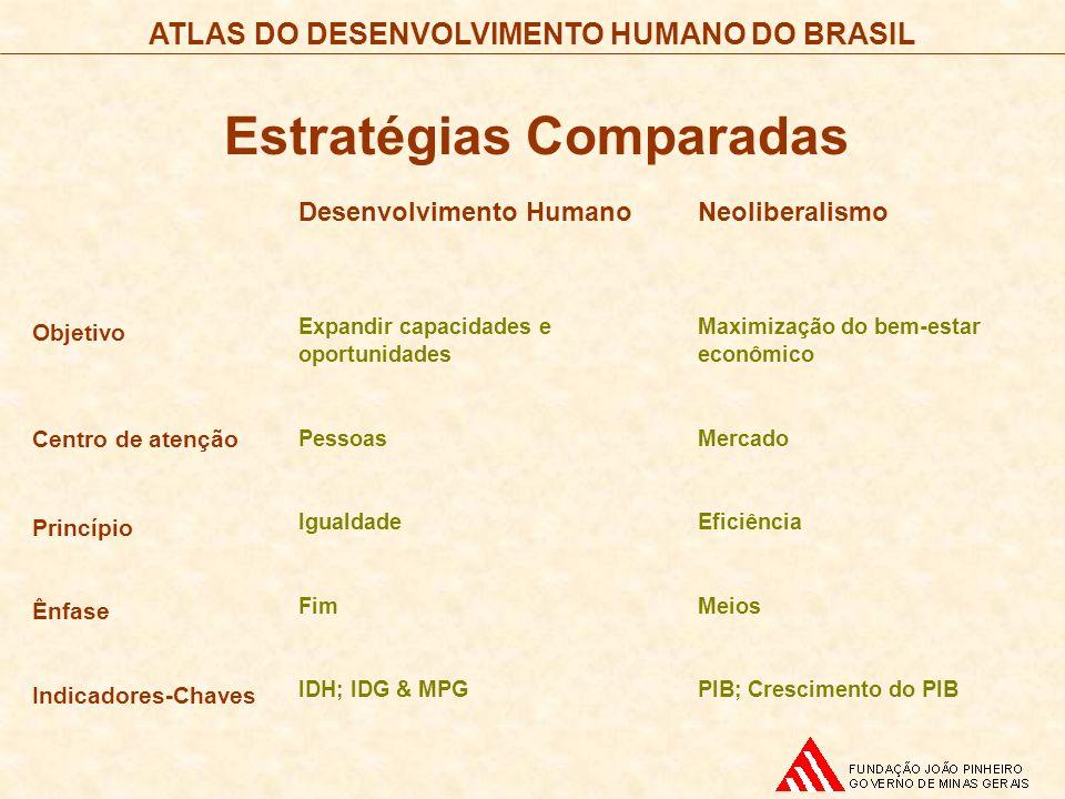 ATLAS DO DESENVOLVIMENTO HUMANO DO BRASIL Objetivo Centro de atenção Princípio Ênfase Indicadores-Chaves Desenvolvimento Humano Expandir capacidades e