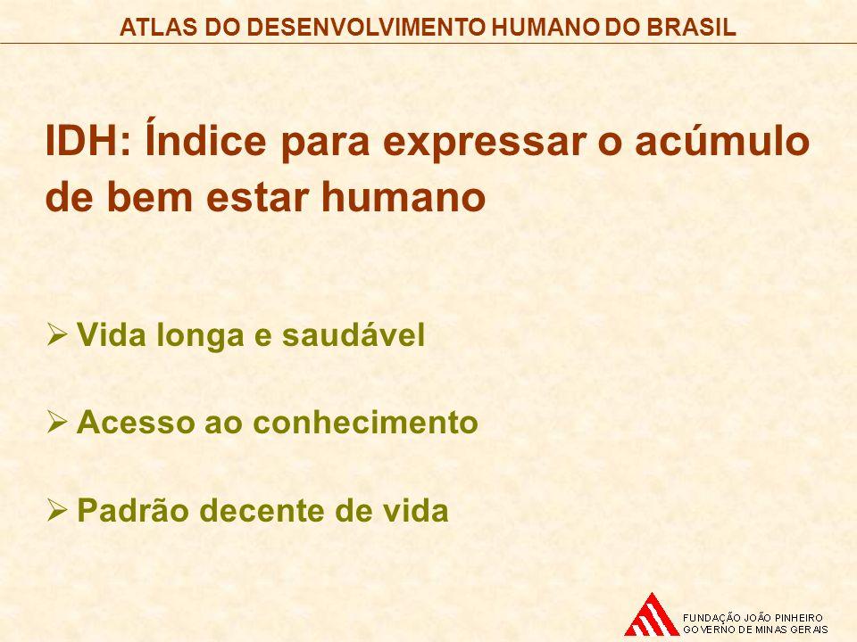 ATLAS DO DESENVOLVIMENTO HUMANO DO BRASIL IDH: Índice para expressar o acúmulo de bem estar humano Vida longa e saudável Acesso ao conhecimento Padrão