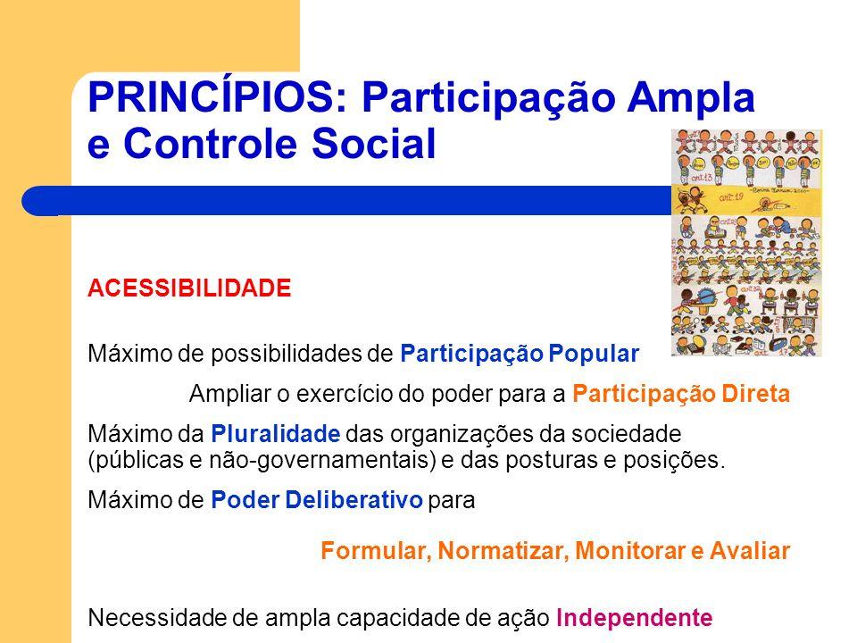 PRINCÍPIOS: Participação Ampla e Controle Social ACESSIBILIDADE Máximo de possibilidades de Participação Popular Ampliar o exercício do poder para a P