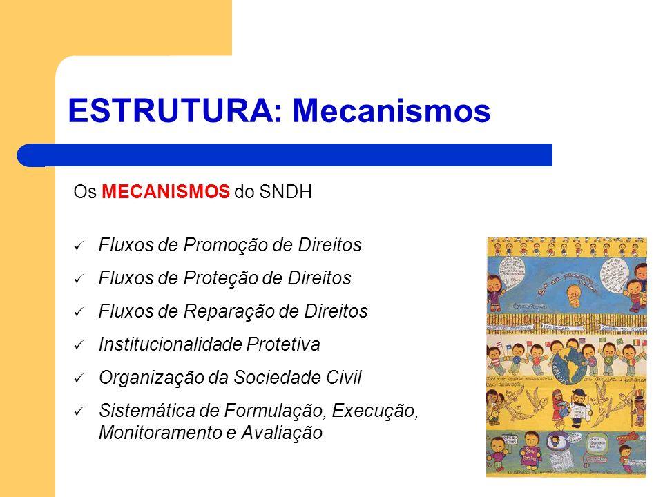 ESTRUTURA: Mecanismos Os MECANISMOS do SNDH Fluxos de Promoção de Direitos Fluxos de Proteção de Direitos Fluxos de Reparação de Direitos Instituciona