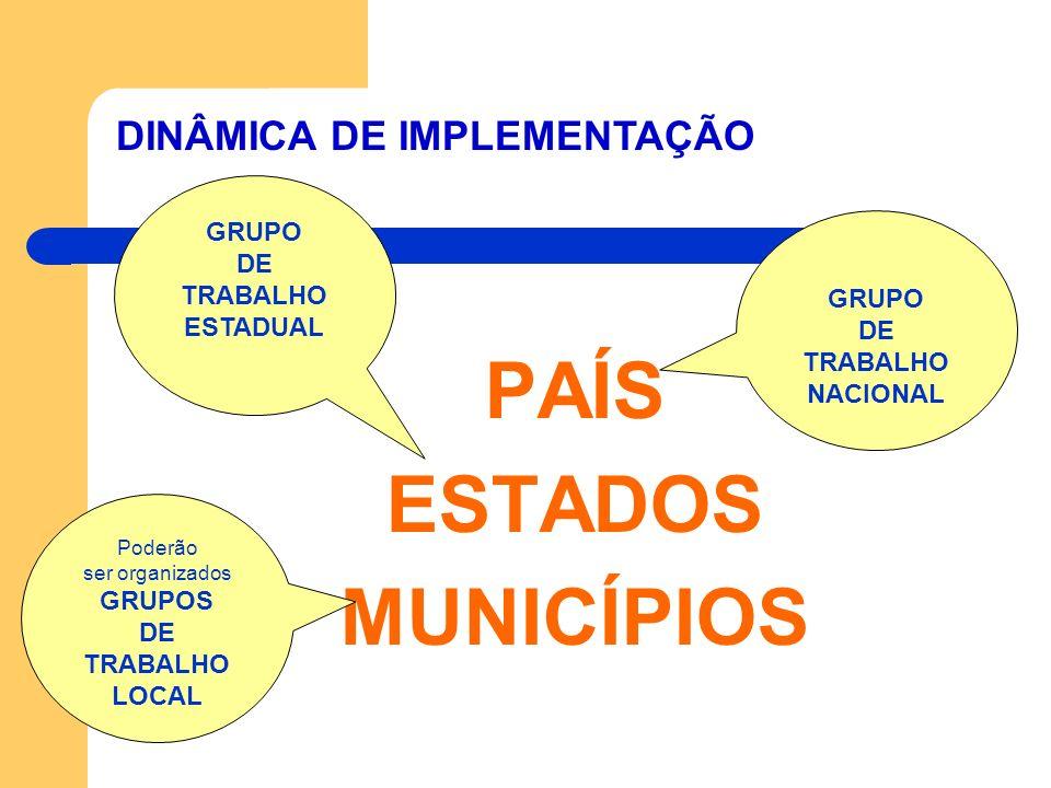 PAÍS ESTADOS MUNICÍPIOS GRUPO DE TRABALHO ESTADUAL Poderão ser organizados GRUPOS DE TRABALHO LOCAL GRUPO DE TRABALHO NACIONAL DINÂMICA DE IMPLEMENTAÇ