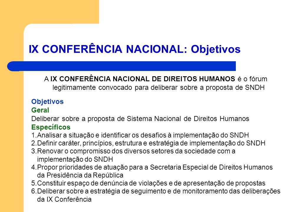 IX CONFERÊNCIA NACIONAL: Objetivos A IX CONFERÊNCIA NACIONAL DE DIREITOS HUMANOS é o fórum legitimamente convocado para deliberar sobre a proposta de