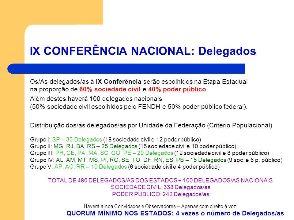 Os/As delegados/as à IX Conferência serão escolhidos na Etapa Estadual na proporção de 60% sociedade civil e 40% poder público Além destes haverá 100