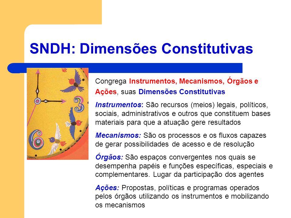 SNDH: Dimensões Constitutivas Congrega Instrumentos, Mecanismos, Órgãos e Ações, suas Dimensões Constitutivas Instrumentos: São recursos (meios) legai