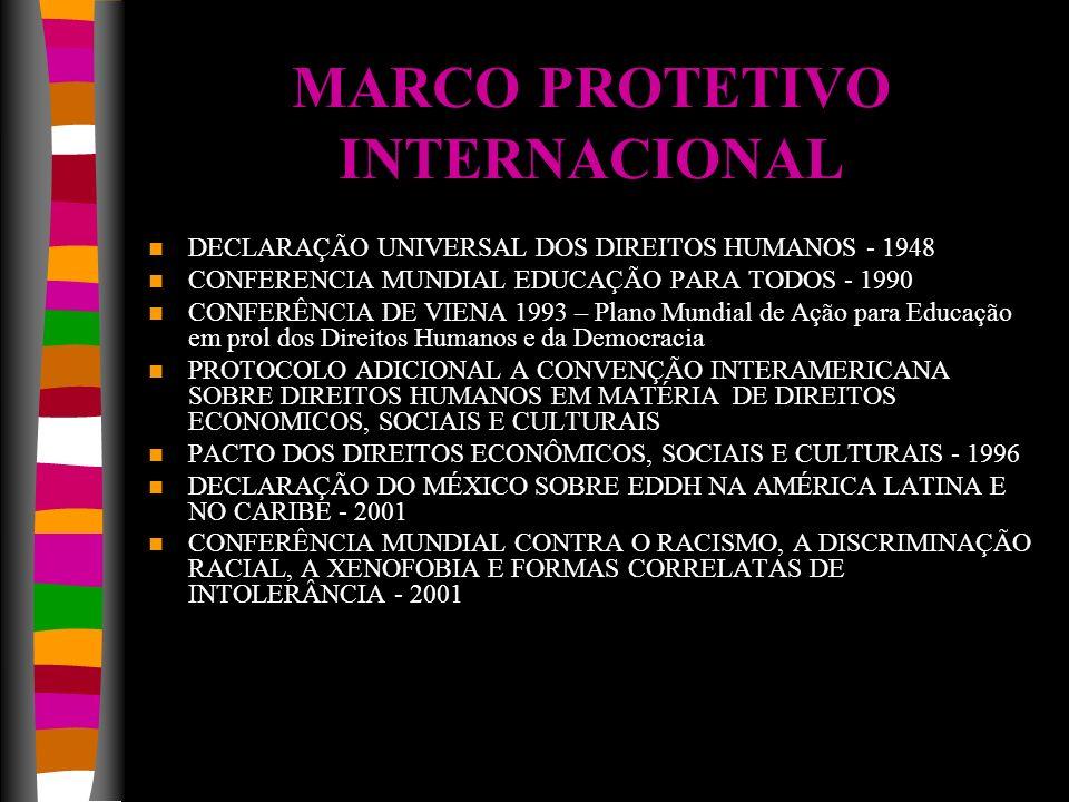 MARCO PROTETIVO INTERNACIONAL DECLARAÇÃO UNIVERSAL DOS DIREITOS HUMANOS - 1948 CONFERENCIA MUNDIAL EDUCAÇÃO PARA TODOS - 1990 CONFERÊNCIA DE VIENA 199