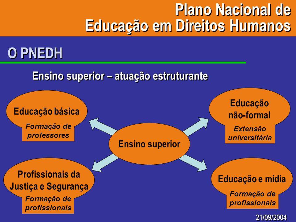 21/09/2004 O PNEDH Ensino superior – atuação estruturante Plano Nacional de Educação em Direitos Humanos Plano Nacional de Educação em Direitos Humano