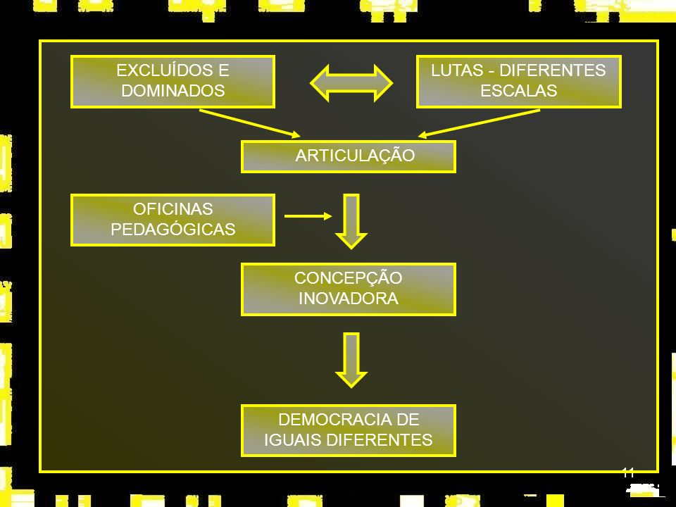11 LUTAS - DIFERENTES ESCALAS ARTICULAÇÃO EXCLUÍDOS E DOMINADOS OFICINAS PEDAGÓGICAS CONCEPÇÃO INOVADORA DEMOCRACIA DE IGUAIS DIFERENTES