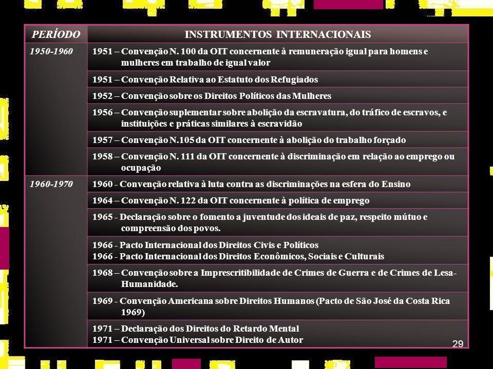 28 PERÍODOINSTRUMENTOS INTERNACIONAIS 1790-17931789 – Declaração dos Direitos do Homem e do Cidadão 1920 – 19301926 – Convenção sobre Escravatura 1930