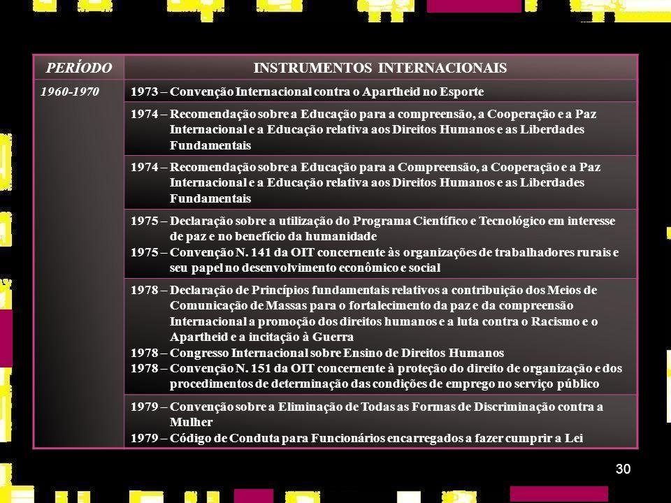 29 PERÍODOINSTRUMENTOS INTERNACIONAIS 1950-19601951 – Convenção N. 100 da OIT concernente à remuneração igual para homens e mulheres em trabalho de ig