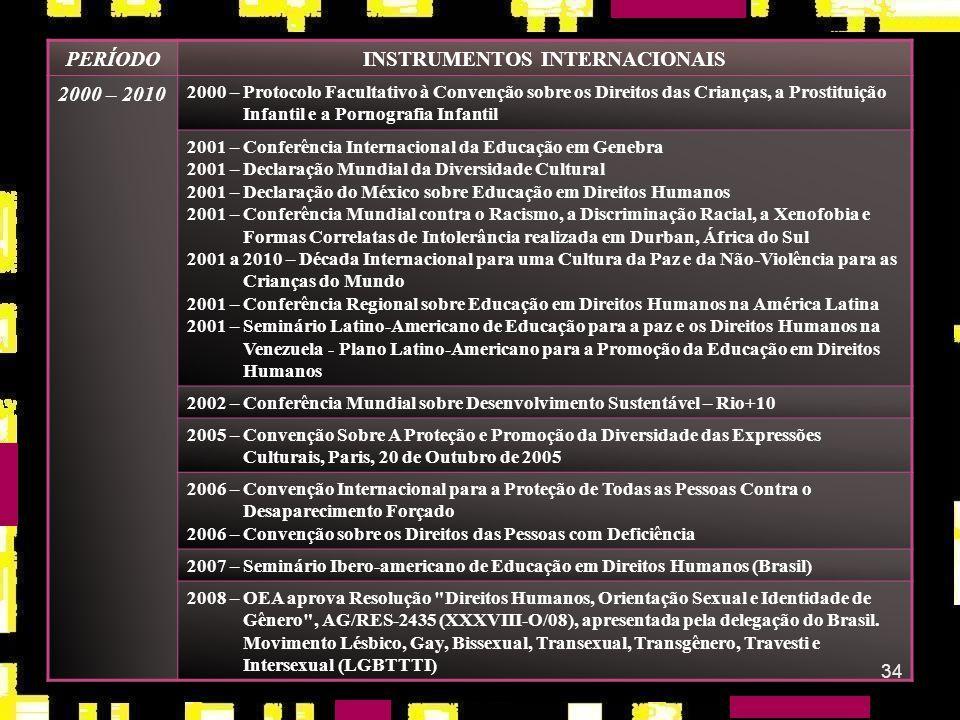 33 PERÍODOINSTRUMENTOS INTERNACIONAIS 1990 – 2000 1995 – Quarta Conferência Mundial das Nações Unidas sobre a Mulher (Beijing) 1995 – Declaração de Pr