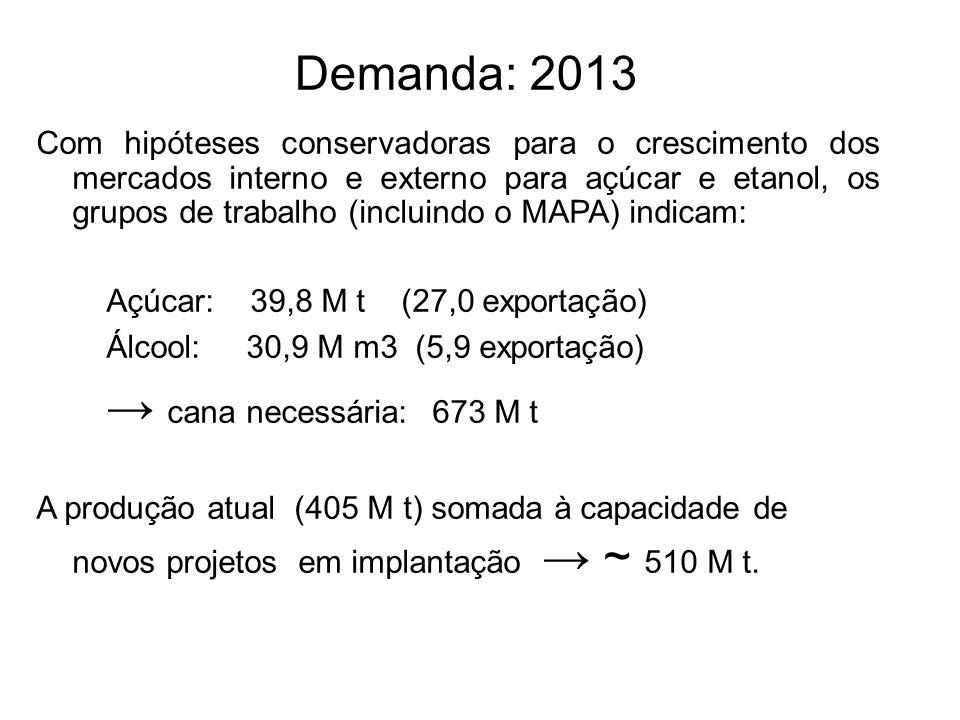 Demanda: 2013 Com hipóteses conservadoras para o crescimento dos mercados interno e externo para açúcar e etanol, os grupos de trabalho (incluindo o M