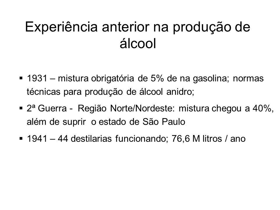 Experiência anterior na produção de álcool 1931 – mistura obrigatória de 5% de na gasolina; normas técnicas para produção de álcool anidro; 2ª Guerra