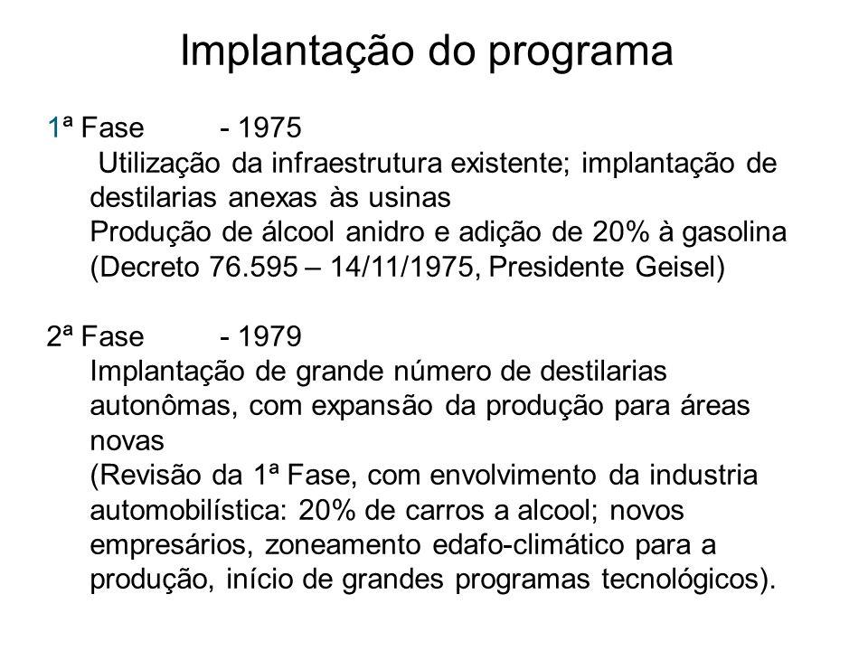 Implantação do programa 1ª Fase- 1975 Utilização da infraestrutura existente; implantação de destilarias anexas às usinas Produção de álcool anidro e