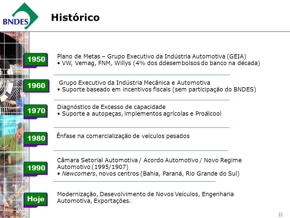 11 1950 Plano de Metas – Grupo Executivo da Indústria Automotiva (GEIA) VW, Vemag, FNM, Willys (4% dos ddesembolsos do banco na década) 1960 Grupo Exe