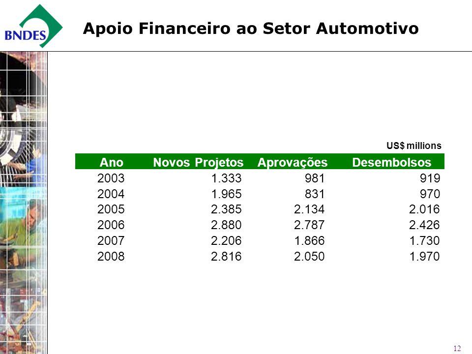 12 Apoio Financeiro ao Setor Automotivo US$ millions AnoNovos ProjetosAprovaçõesDesembolsos 20031.333 981 919 20041.965 831 970 20052.385 2.134 2.016