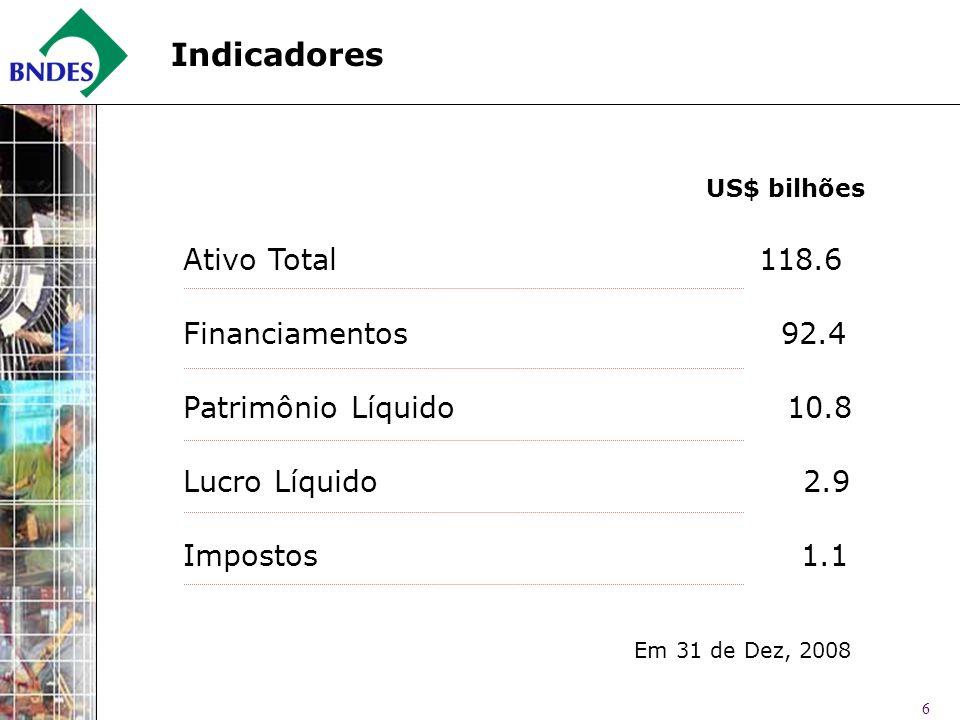 6 Indicadores Ativo Total 118.6 Financiamentos 92.4 Patrimônio Líquido 10.8 Lucro Líquido 2.9 Impostos 1.1 US$ bilhões Em 31 de Dez, 2008