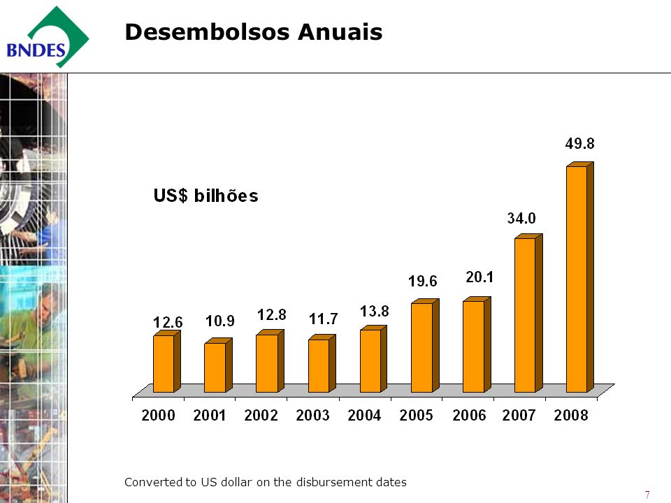 7 Desembolsos Anuais Converted to US dollar on the disbursement dates