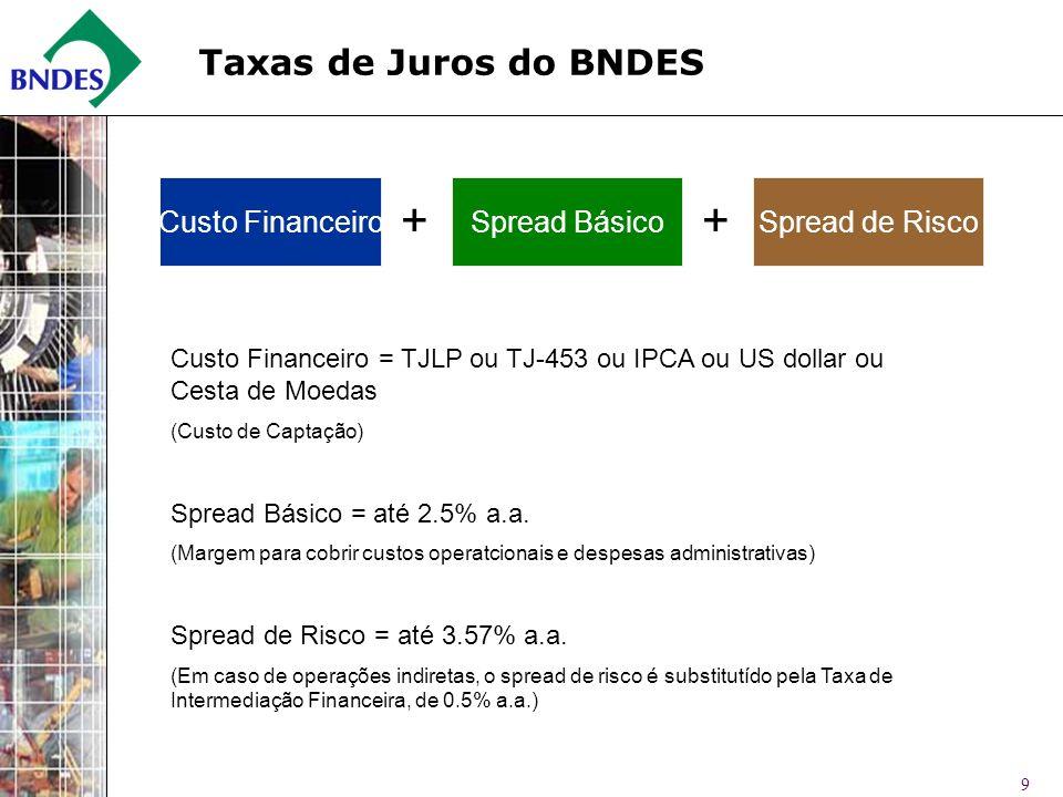 9 Taxas de Juros do BNDES Spread Básico ++ Spread de RiscoCusto Financeiro Custo Financeiro = TJLP ou TJ-453 ou IPCA ou US dollar ou Cesta de Moedas (