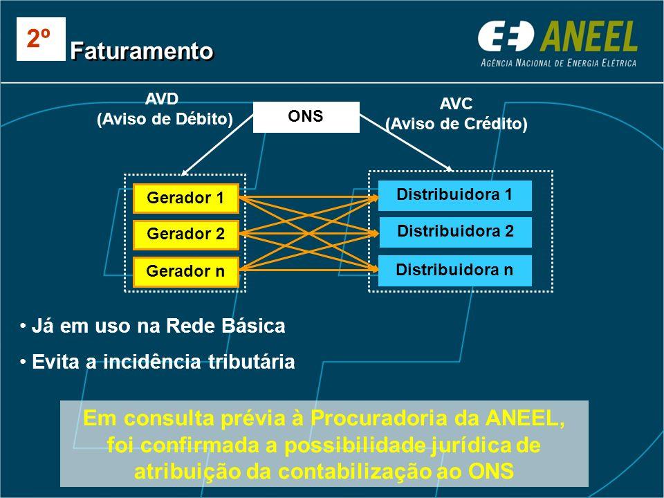 Gerador 1 Gerador 2 Gerador n Distribuidora 1 Distribuidora 2 Distribuidora n ONS AVD (Aviso de Débito) AVC (Aviso de Crédito) Já em uso na Rede Básic